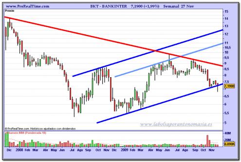 bankinter-grafico-semanal-27-11-2009