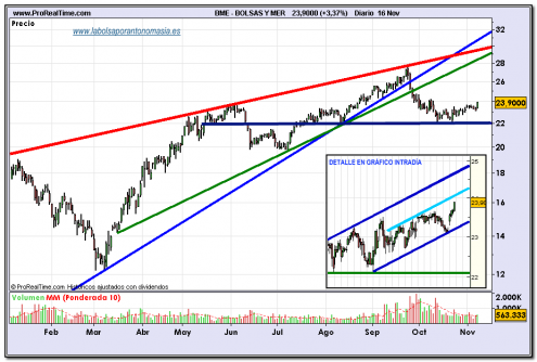 bolsas-y-mercados-16-11-2009