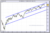 dow-jones-industrial-cfd-24h-27-11-2009