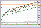 dow-jones-transportation-fin-de-dia-24-11-2009