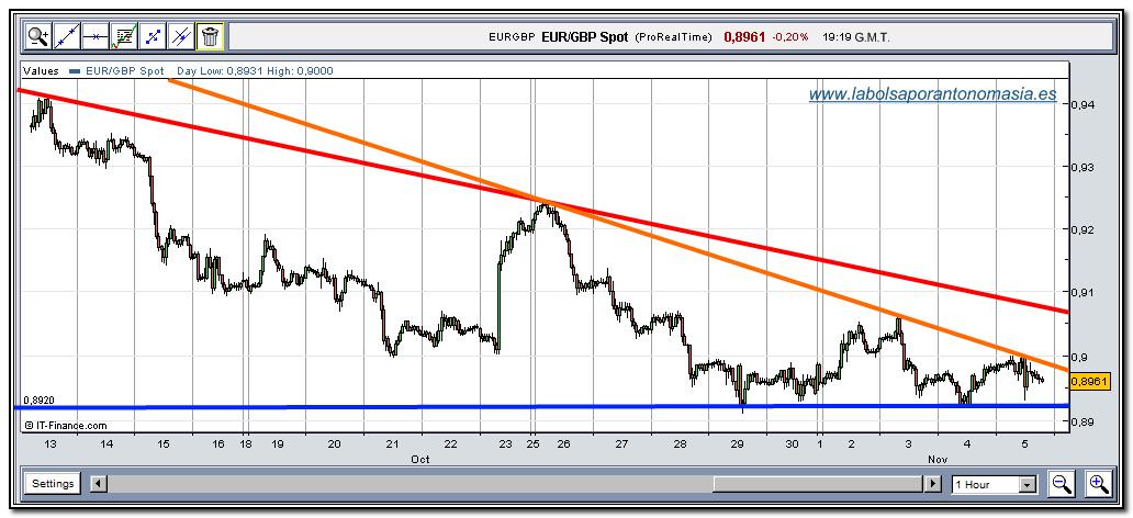 eur-gbp-rt-05-11-2009