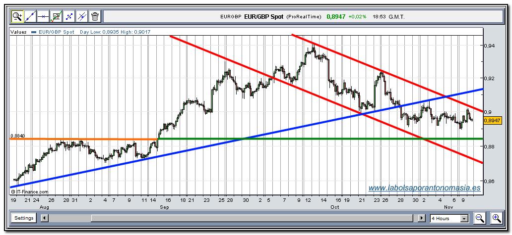 eur-gbp-rt-10-11-2009