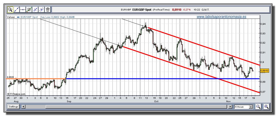 eur-gbp-tiempo-real-19-11-2009