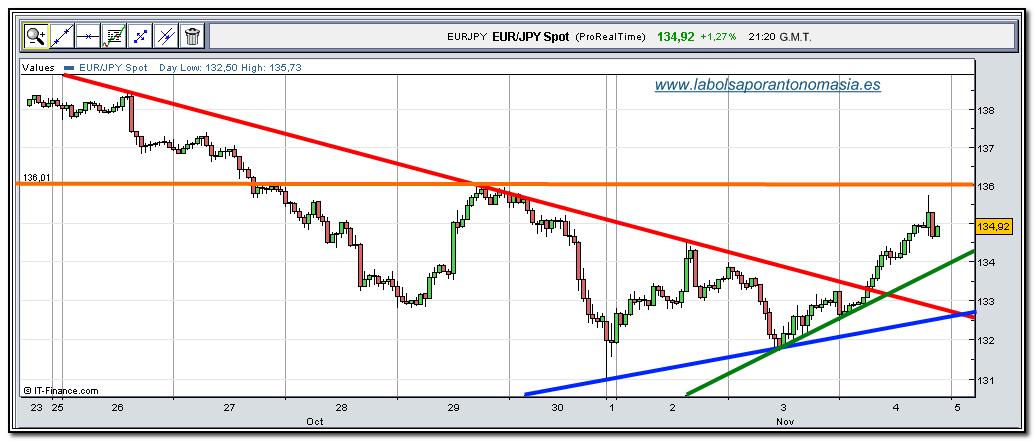 eur-jpy-rt-04-11-2009