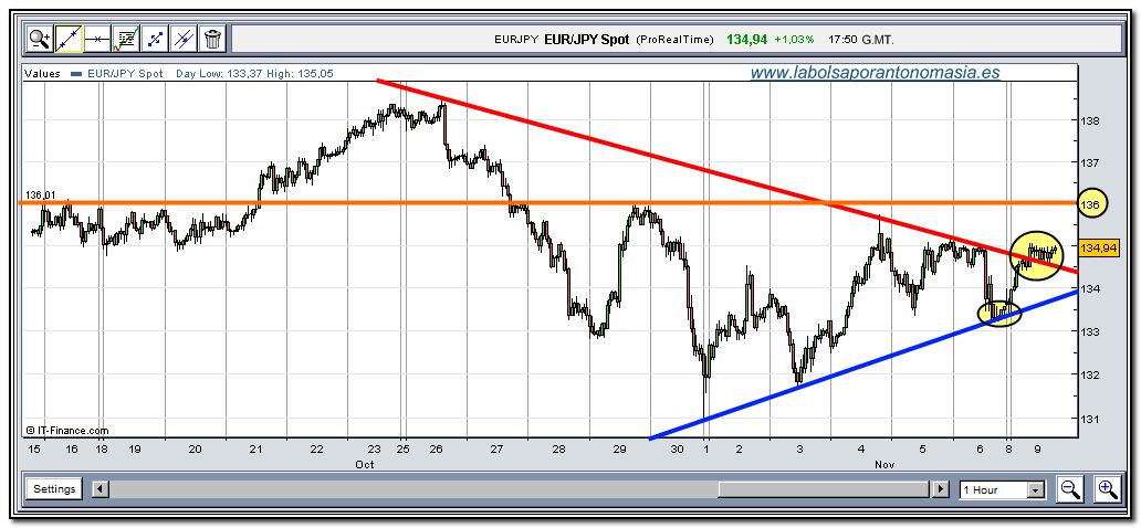 eur-jpy-rt-09-11-2009