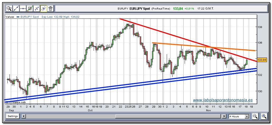 eur-jpy-tiempo-real-18-11-2009