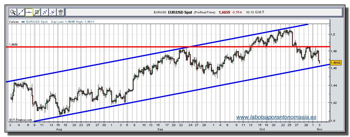 eur-usd-rt-03-11-2009