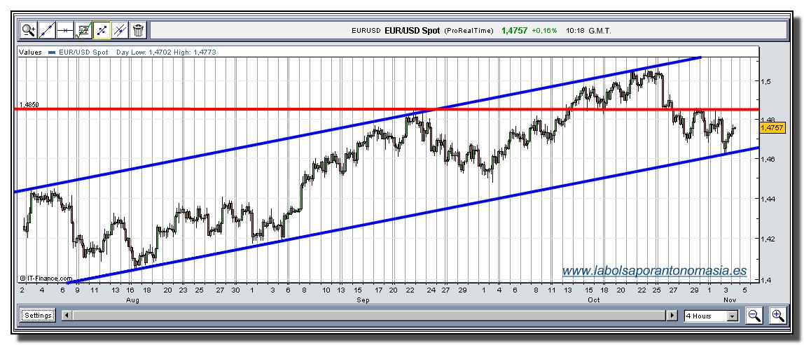 eur-usd-rt-04-11-2009