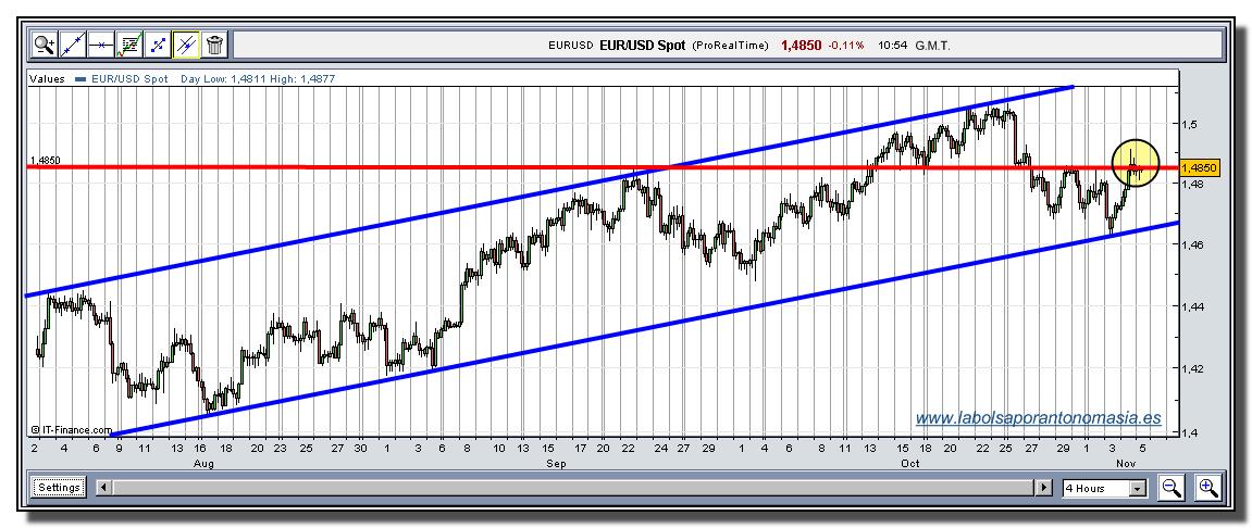 eur-usd-rt-05-11-2009