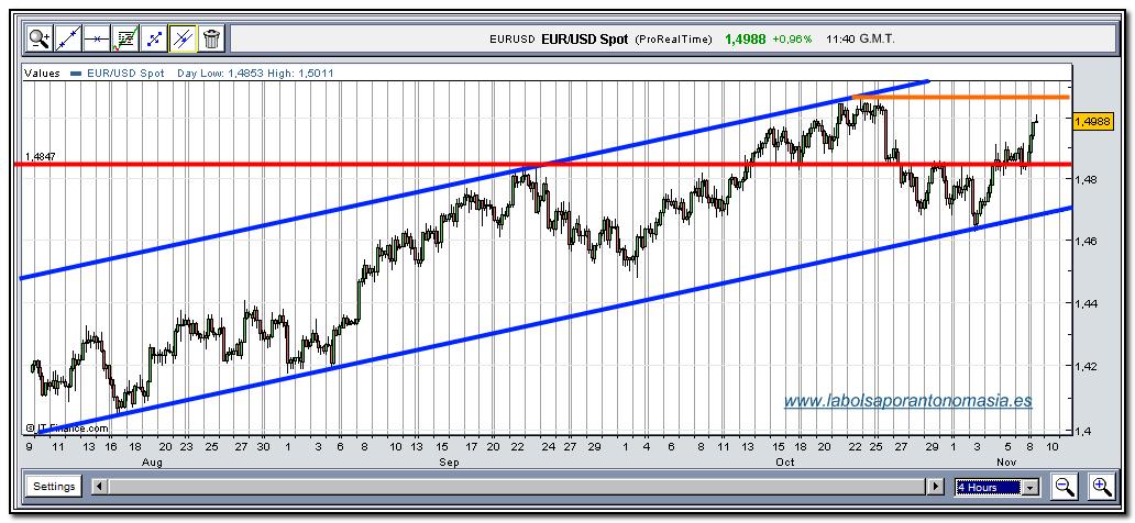 eur-usd-rt-09-11-2009