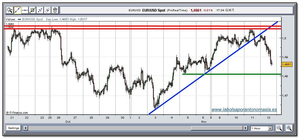 eur-usd-tiempo-real-12-11-2009