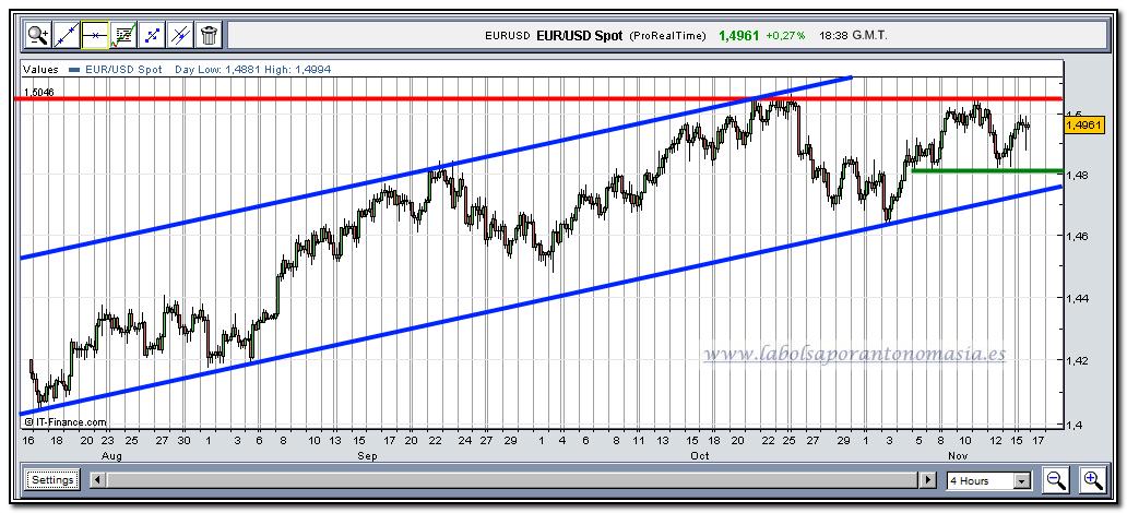 eur-usd-tiempo-real-16-11-2009
