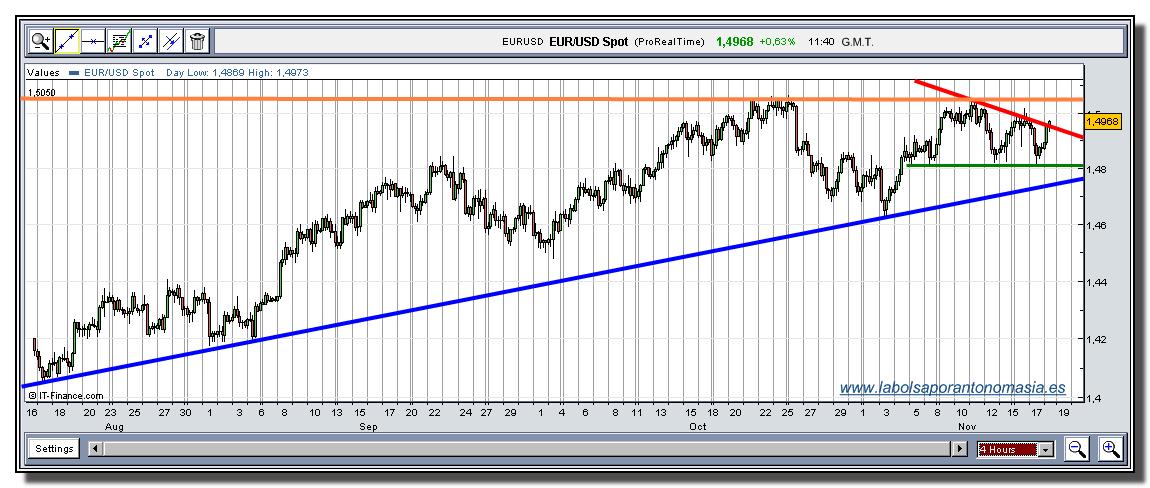 eur-usd-tiempo-real-18-11-2009