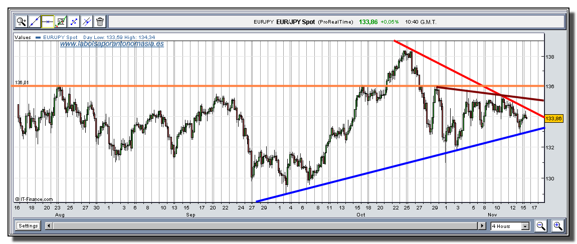 euro-yen-tiempo-real-16-11-2009