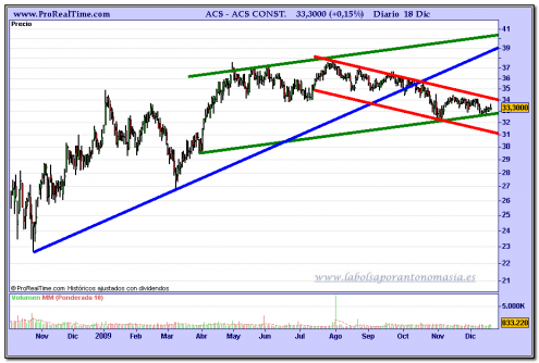 acs-grafico-semanal-18-12-2009