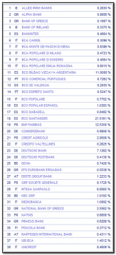 componentes-indice-dow-jones-eurostoxx-banks