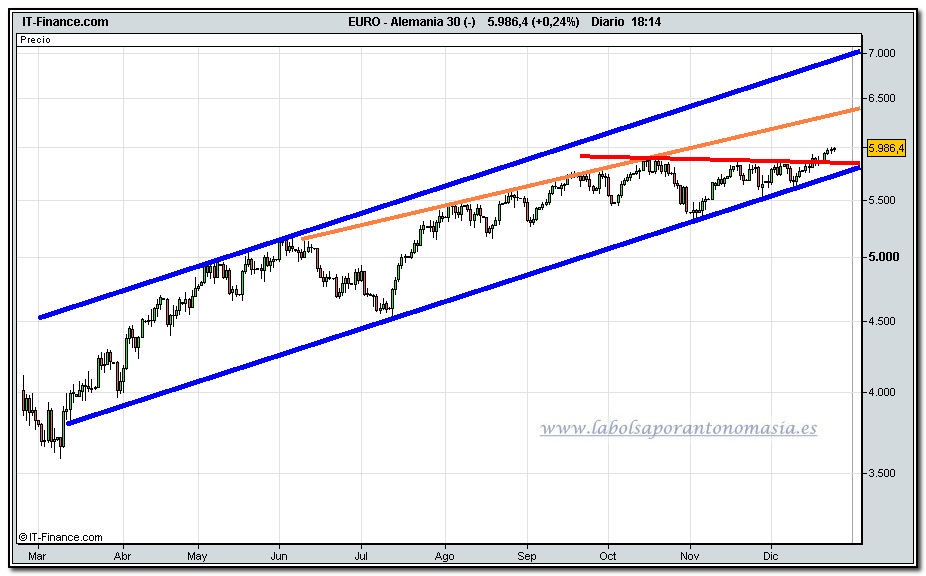 dax-30-cfd-24-12-2009