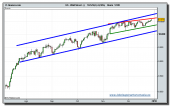 dow-jones-industrial-cfd-tiempo-real-29-12-2009