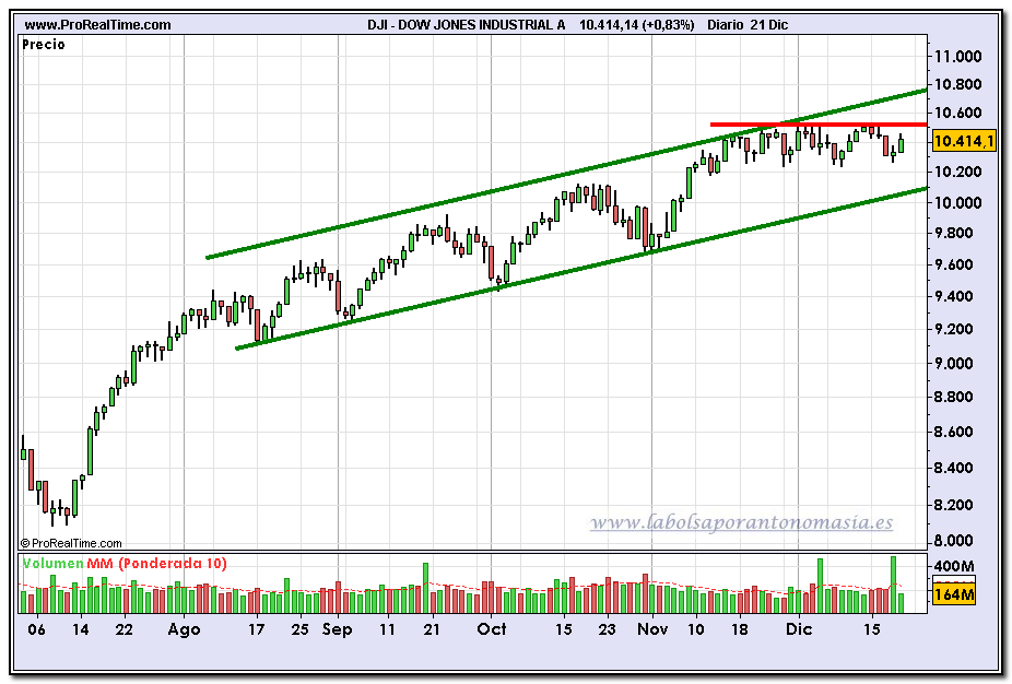 dow-jones-industrial-contado-grafico-diario-21-12-2009