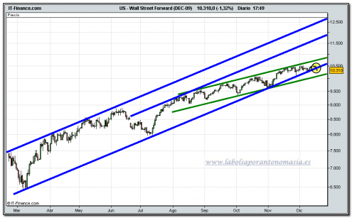 dow-jones-industrial-futuro-17-12-2009