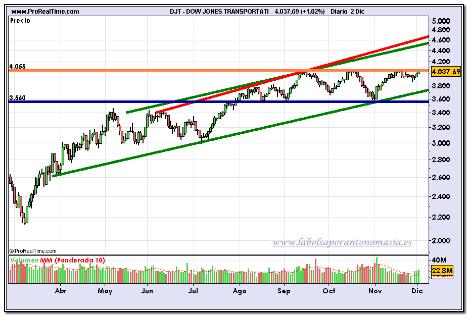 dow-jones-transportation-fin-de-dia-02-12-2009
