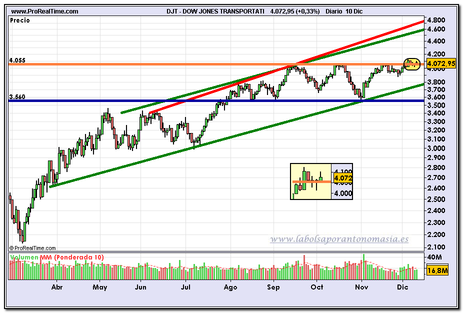 dow-jones-transportation-fin-de-dia-10-12-2009