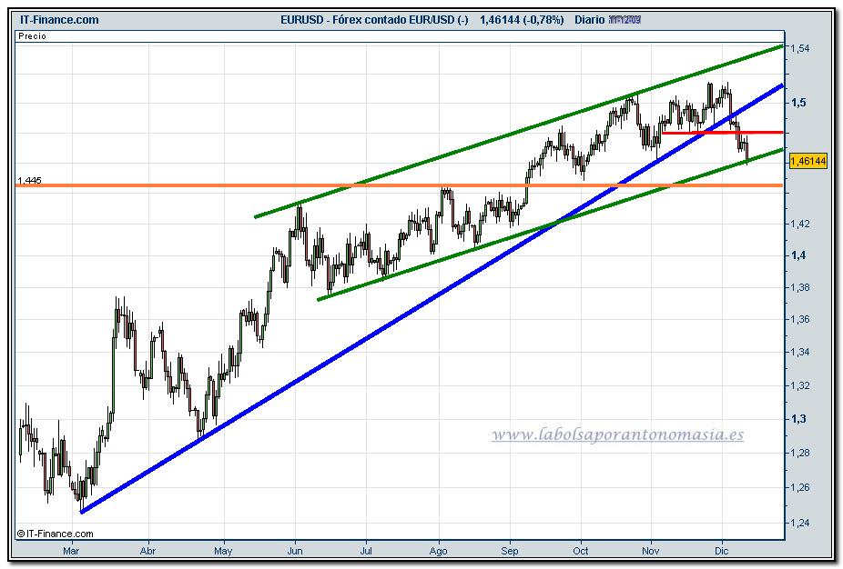 euro-dolar-grafico-diario-11-12-2009