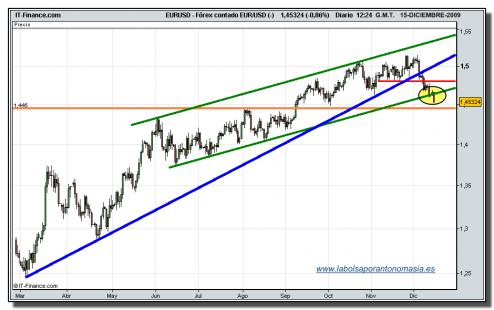 euro-dolar-tiempo-real-15-12-2009