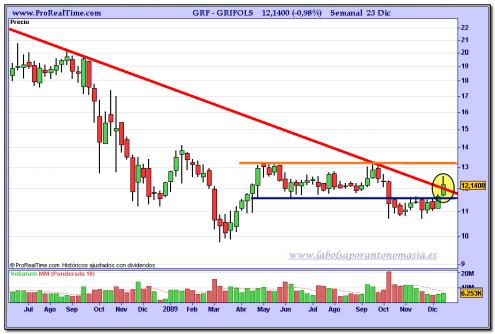 grifols-grafico-semanal-23-12-2009