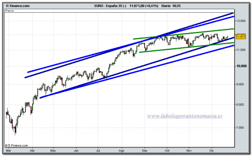 ibex-35-cfd-tiempo-real-22-12-2009