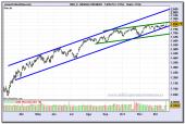 nasdaq-100-index-contado-grafico-diario-21-12-2009