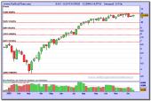 santander-semanal-fibonacci-23-12-2009