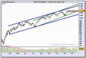 sp-500-index-contado-grafico-diario-21-12-2009