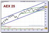aex-index-grafico-diario-19-01-2010