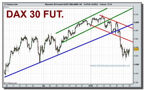 alemania-30-forward-eur-5-mini-mar-10-grafico-intradiario-27-01-2010