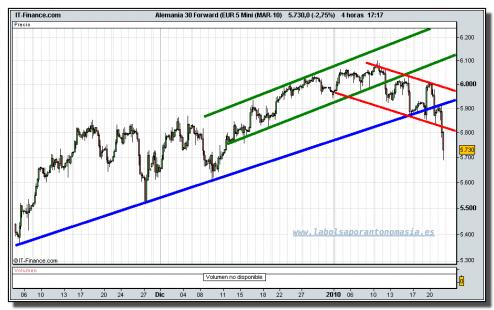 alemania-30-forward-eur-5-mini-mar-10-tiempo-real-grafico-intradiario-21-01-2010