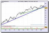 apple-inc-common-st-grafico-diario-22-01-2010