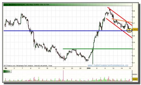 banco-popular-grafico-intradia-15-01-2010