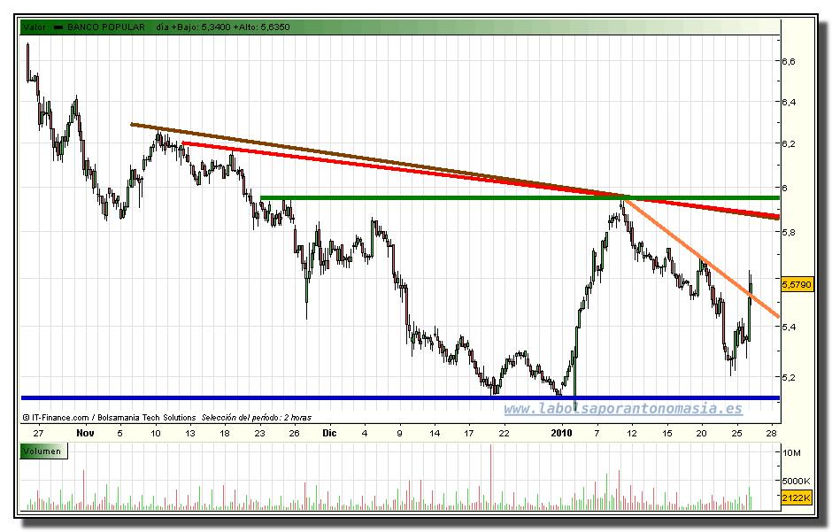 banco-popular-grafico-intradia-tiempo-real-26-01-2010