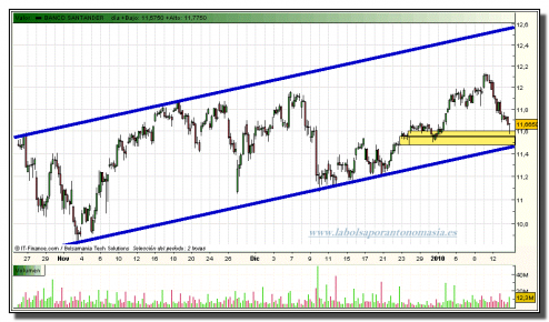 banco-santander-grafico-intradia-13-01-2010