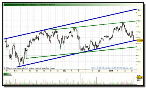 banco-santander-grafico-intradia-15-01-2010