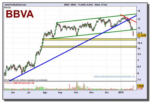 bbva-grafico-diario-27-01-2010