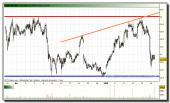 bolsas-y-mercados-grafico-intradia-18-01-2010