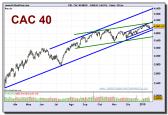cac-40-index-grafico-diario-19-01-2010