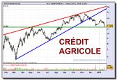 credit-agricole-grafico-diario-22-01-2010