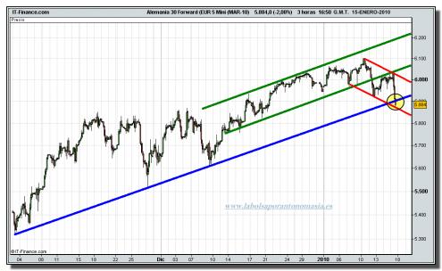 dax-30-futuro-tiempo-real-grafico-intradia-15-01-2010