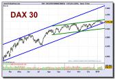 dax-performanceindex-grafico-diario-19-01-2010