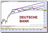 deutsche-bank-ag-na-o-grafico-diario-22-01-2010