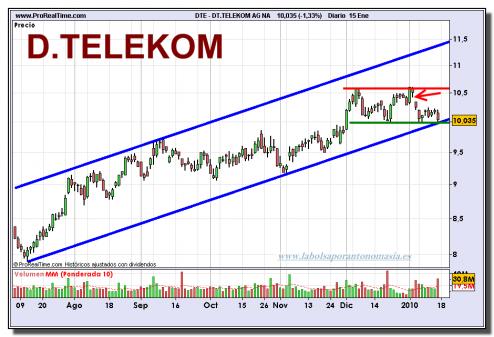 deutsche-telekom-grafico-diario-15-01-2010