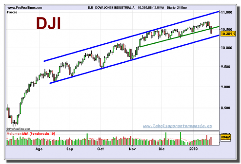dow-jones-industrial-a-grafico-diario-21-01-2010